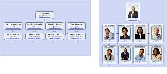 Org chart and employee photos